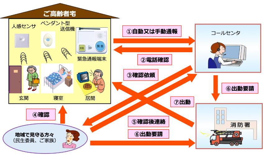 緊急型見守りサービス対応フロー図