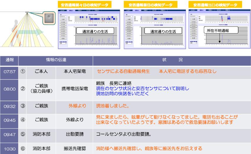 対応事例2 人感線センサによる自動通報サービス