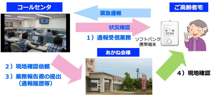 導入事例3|訪問介護サービス(社会福祉法人 あかね会様)