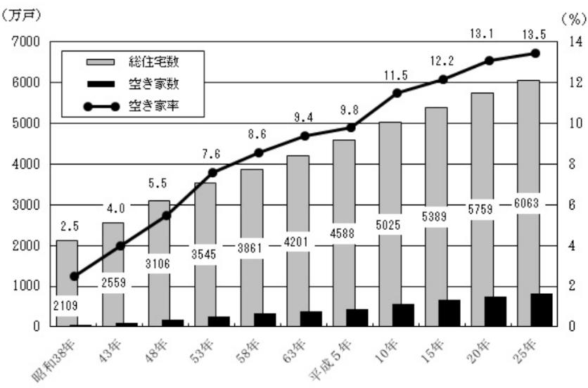 総住宅数、空き家数及び空き家率の推移  - 全国(昭和38年~平成25年)